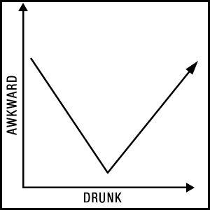 drunk v awkward